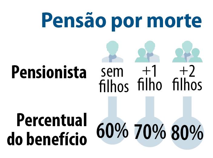Reforma reduz valor de pensão por morte e aposentadoria por invalidez 3