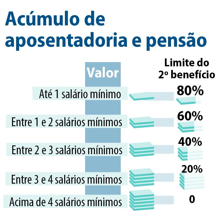 Reforma reduz valor de pensão por morte e aposentadoria por invalidez 4